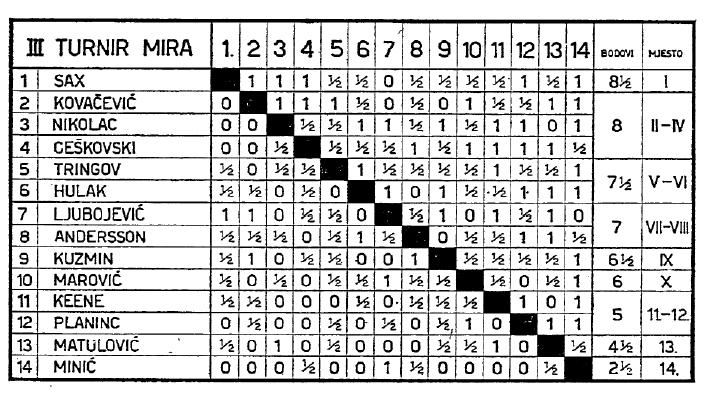 3rd-tournament